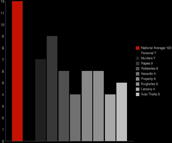 Two Rivers AK Crime Statistics