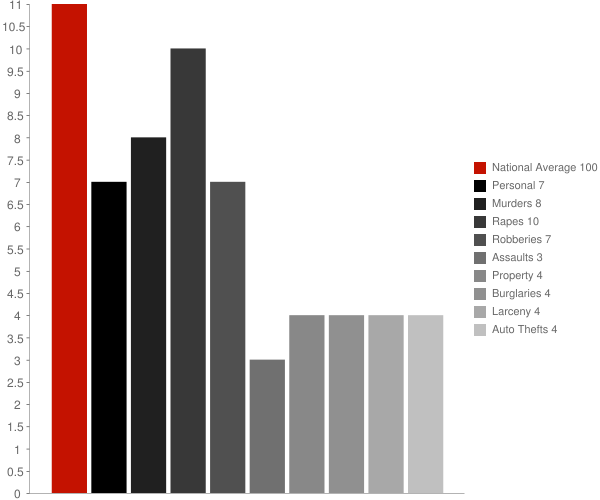 Baltic CT Crime Statistics