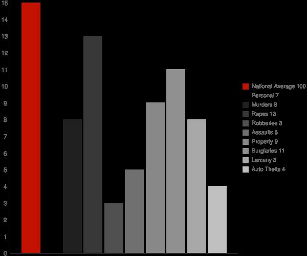 Eaton IN Crime Statistics