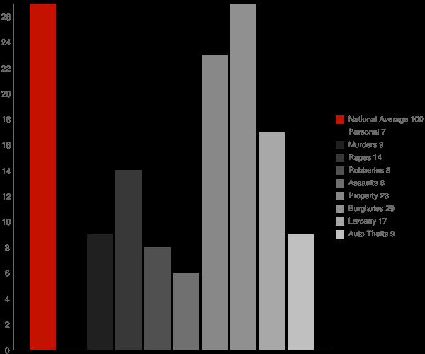 Jump River WI Crime Statistics
