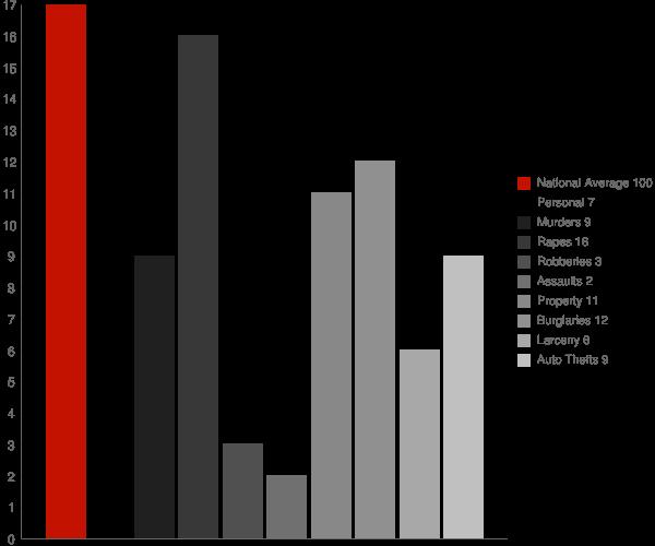 Gaston IN Crime Statistics