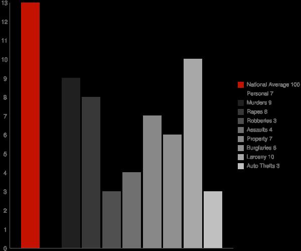 Unadilla NY Crime Statistics