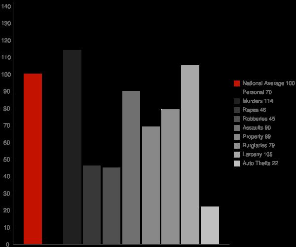 Eastman GA Crime Statistics