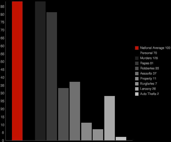 Earlimart CA Crime Statistics