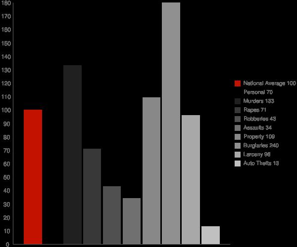 Seeley CA Crime Statistics