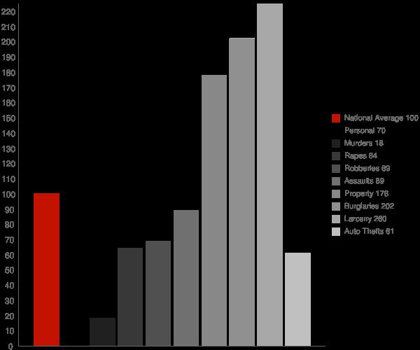 Houston DE Crime Statistics