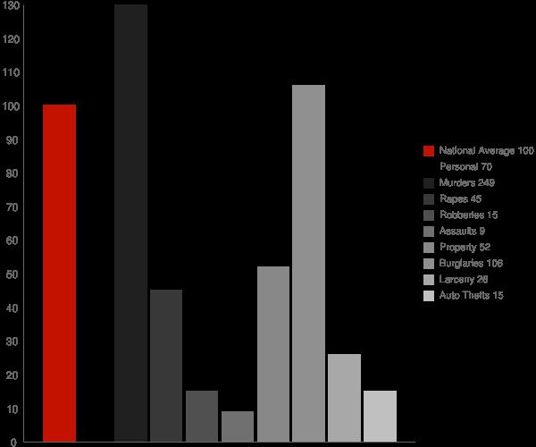Bellamy AL Crime Statistics