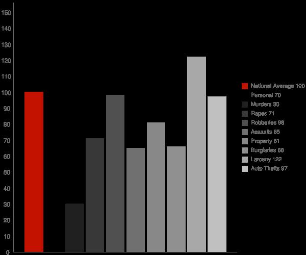 Alameda CA Crime Statistics