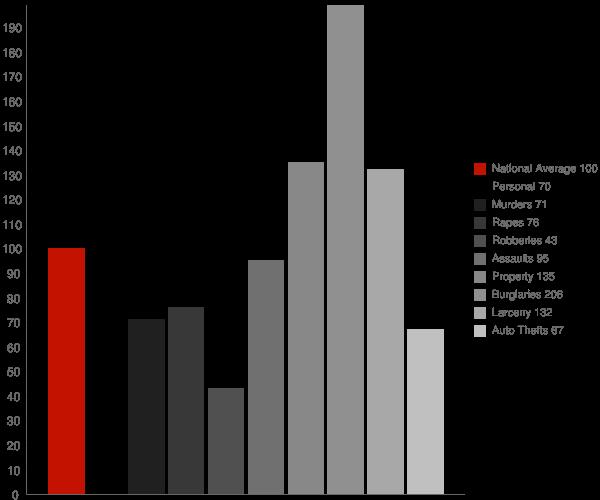 Isle of Hope GA Crime Statistics