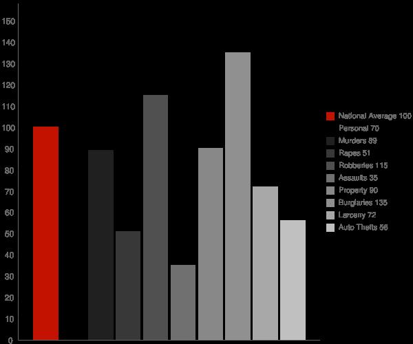 Dortches NC Crime Statistics