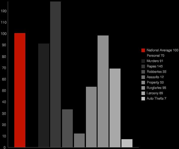 Dos Palos Y CA Crime Statistics