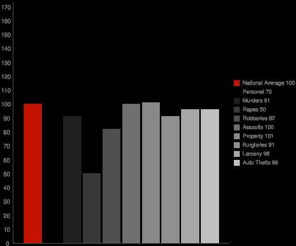Hueytown AL Crime Statistics