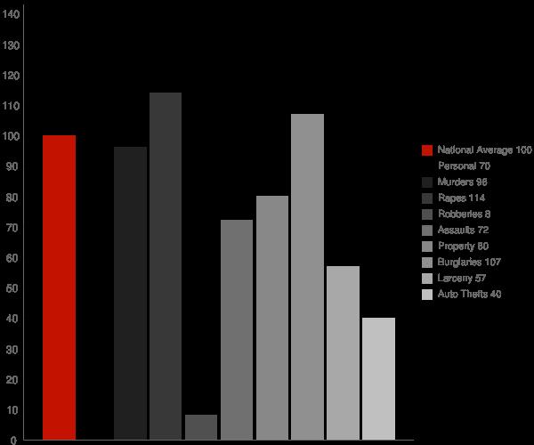 Kootenai ID Crime Statistics