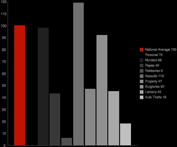 Trowbridge CA Crime Statistics