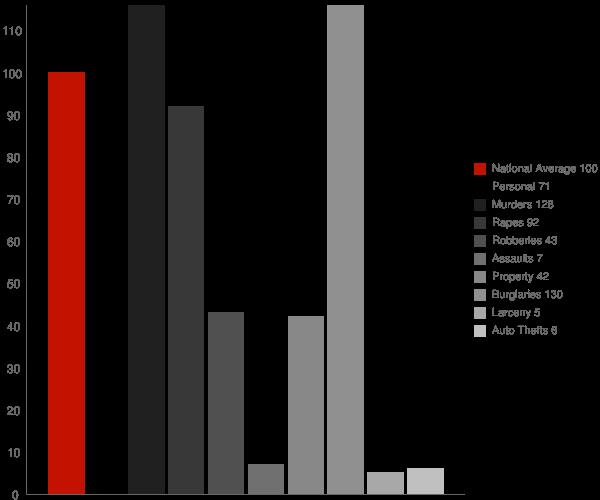 Bowers DE Crime Statistics