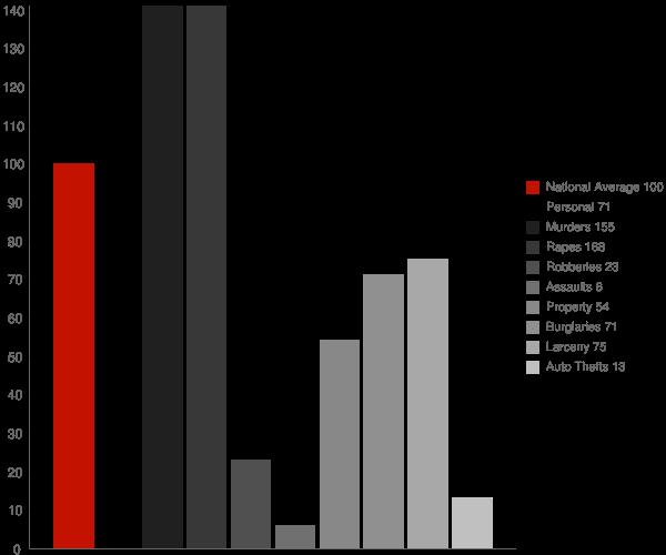 Greensboro IN Crime Statistics