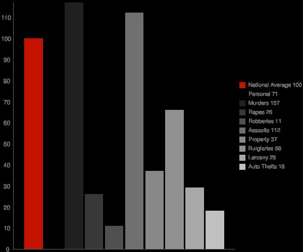 Adrian GA Crime Statistics