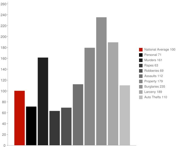 Corinth MS Crime Statistics