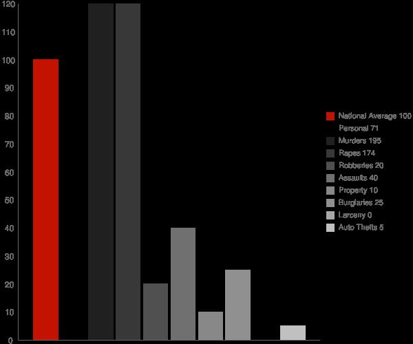 Lexington MS Crime Statistics