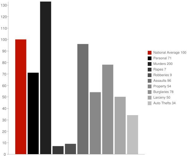Clayton GA Crime Statistics
