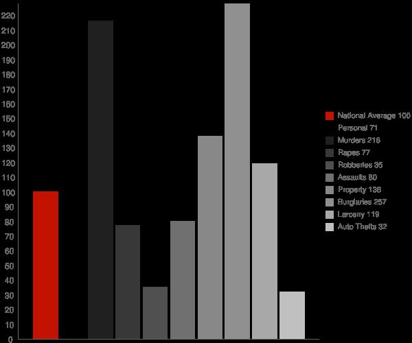 Kosciusko MS Crime Statistics