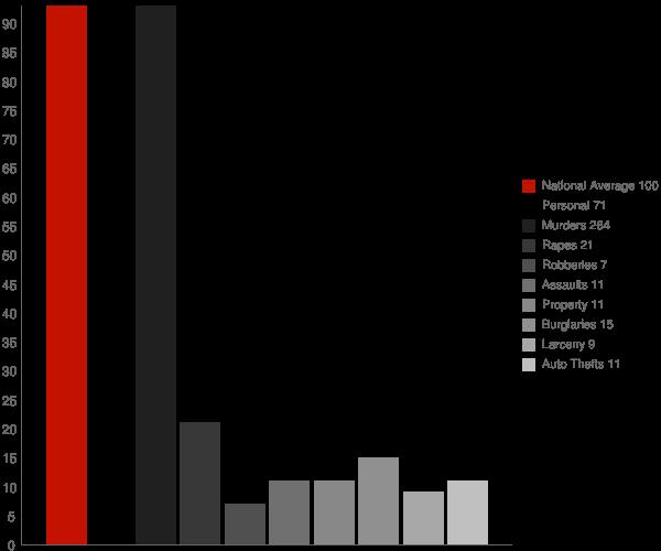 Goodyear Village AZ Crime Statistics