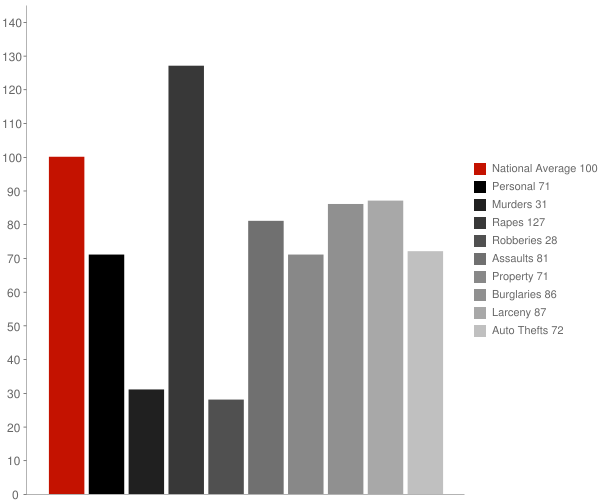 Coalinga CA Crime Statistics