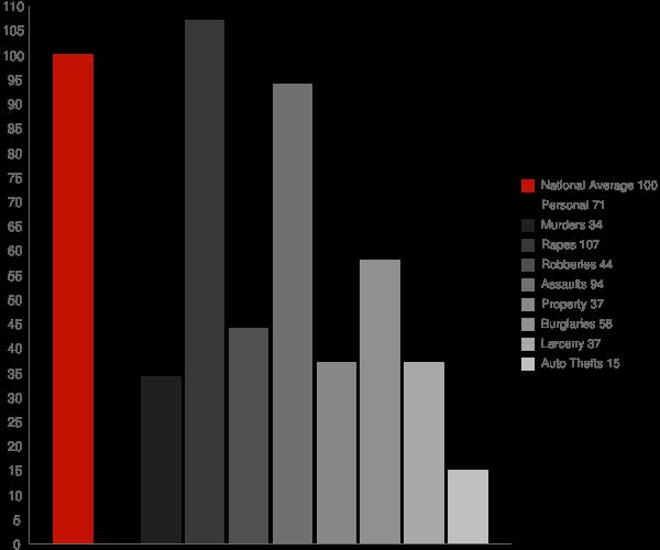 Meigs GA Crime Statistics