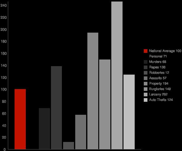 New Milford CT Crime Statistics