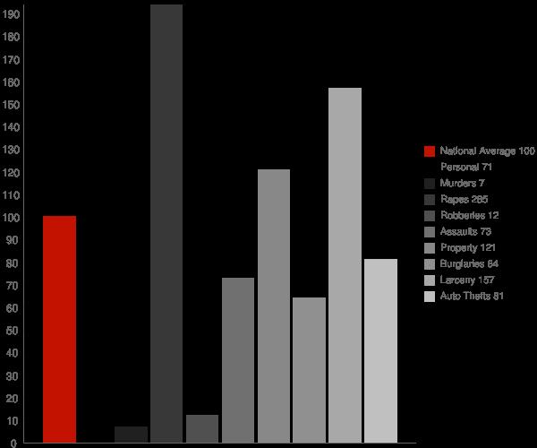 Gorham NH Crime Statistics