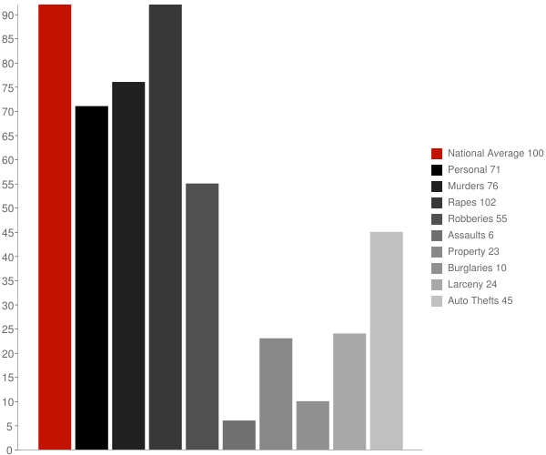 Brookeville MD Crime Statistics