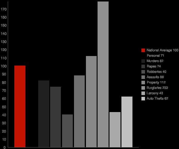Brogden NC Crime Statistics