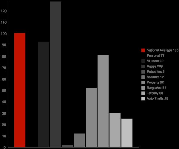 Potlatch ID Crime Statistics