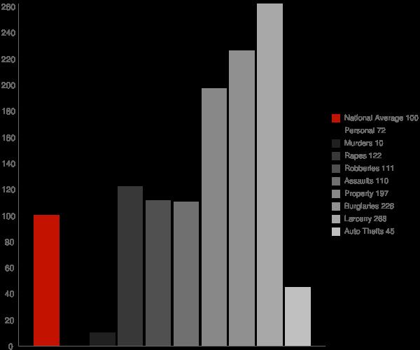 Childersburg AL Crime Statistics