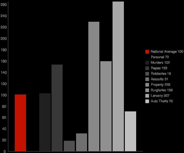 Albion ID Crime Statistics