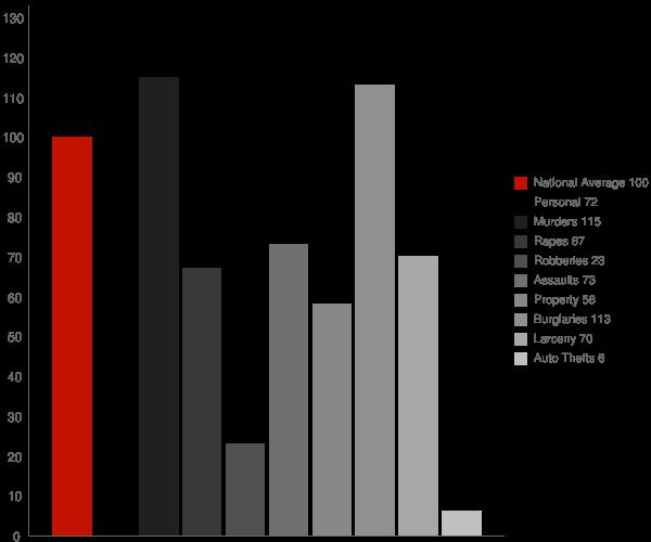 Eldridge CA Crime Statistics