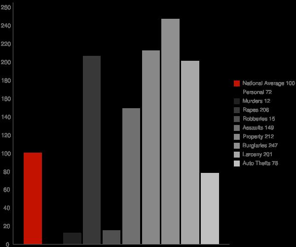 Concord VT Crime Statistics