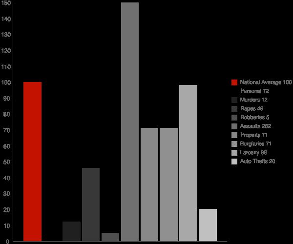 Four Mile Road AK Crime Statistics
