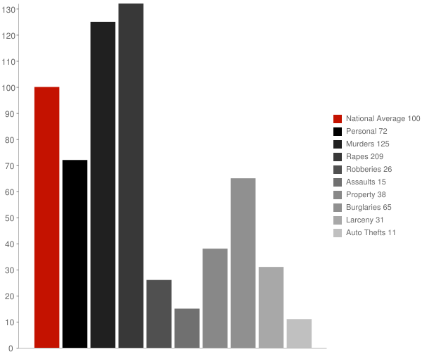 Dadeville AL Crime Statistics
