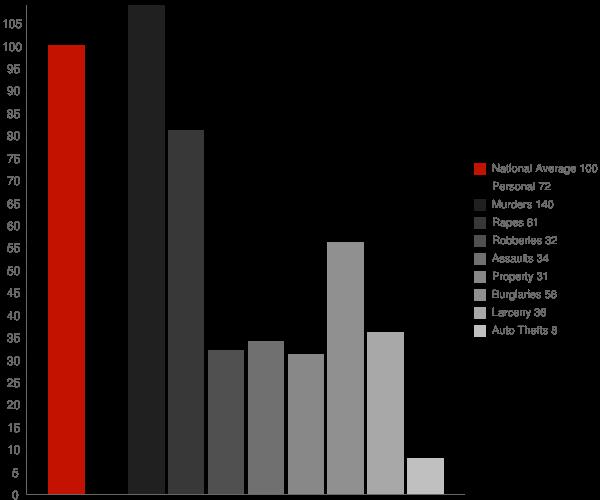Plainview CA Crime Statistics