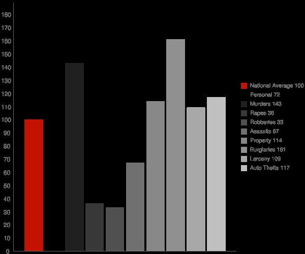 Indian Wells CA Crime Statistics