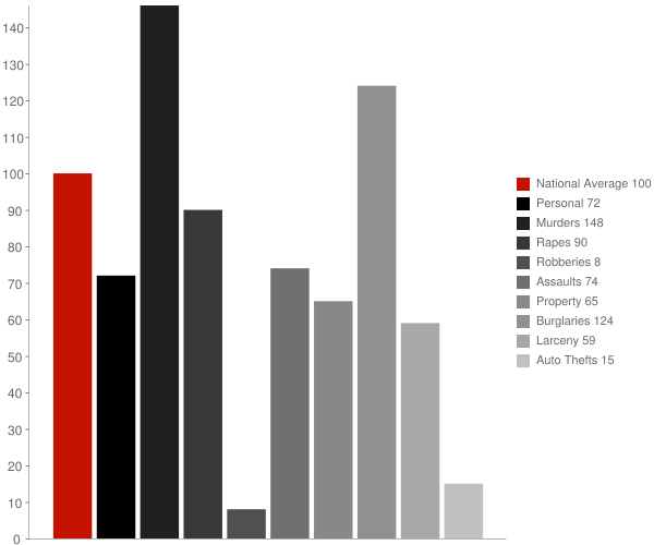 Catahoula LA Crime Statistics