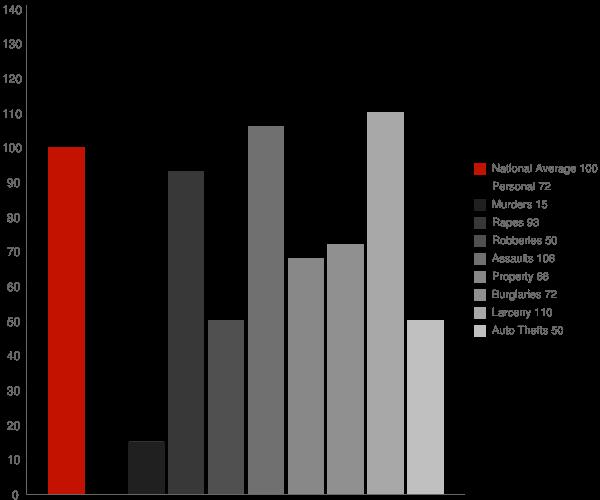Lompoc CA Crime Statistics
