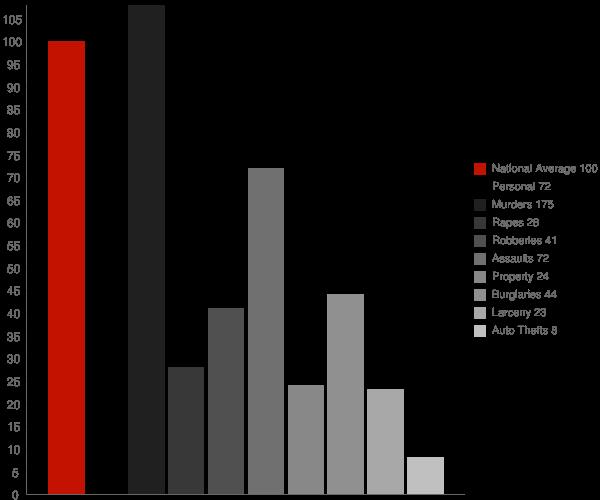 Soperton GA Crime Statistics
