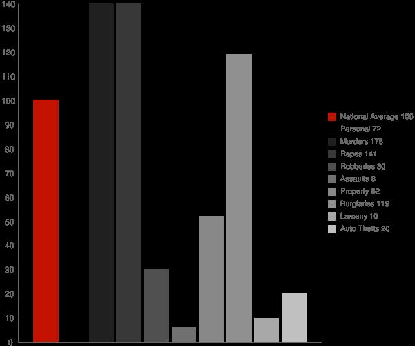 Goldville AL Crime Statistics