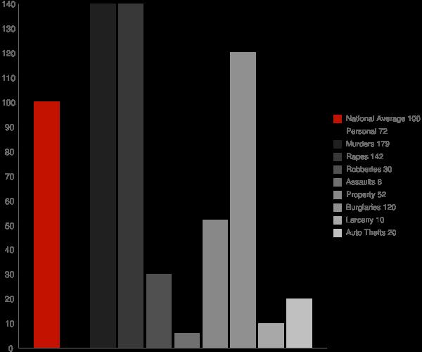 New Site AL Crime Statistics