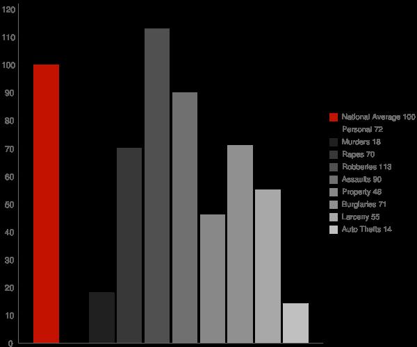 Wadley GA Crime Statistics