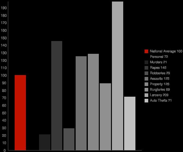 Monticello IN Crime Statistics