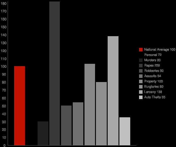 Concord NH Crime Statistics