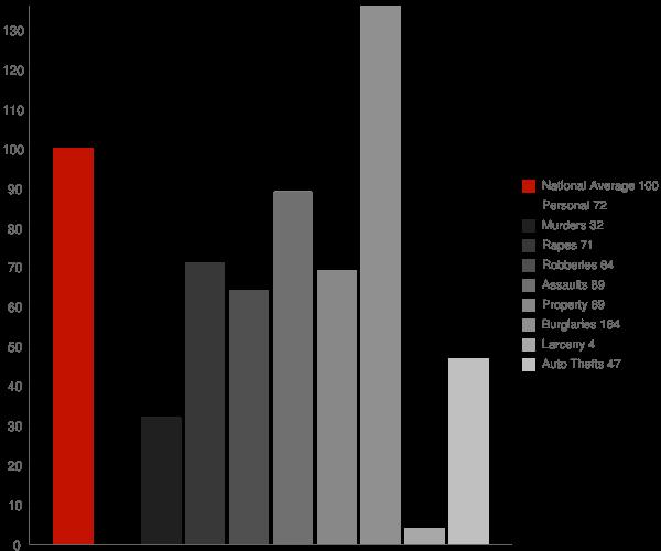 Kenton DE Crime Statistics